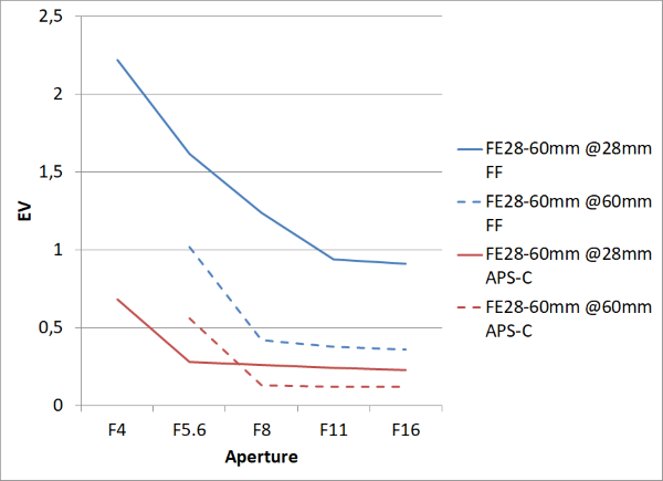 Sony FE 28-60mm Vignetting Chart