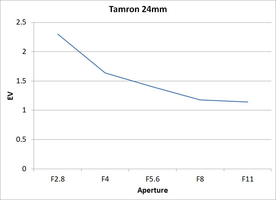 Tamron 24mm vignetting