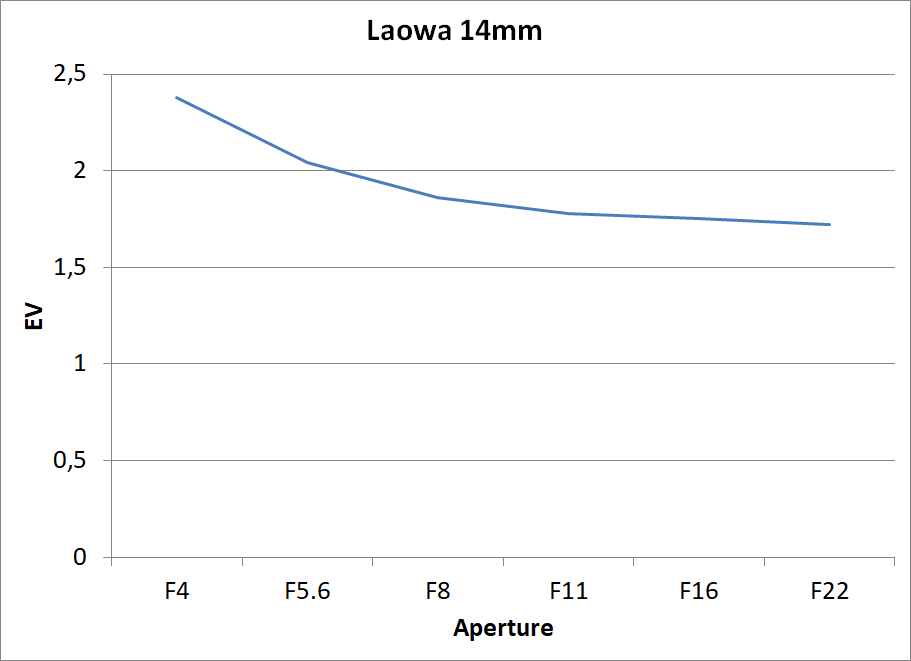 Laowa 14mm vignetting