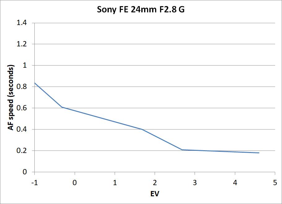 Sony 24mm F2.8 G AF